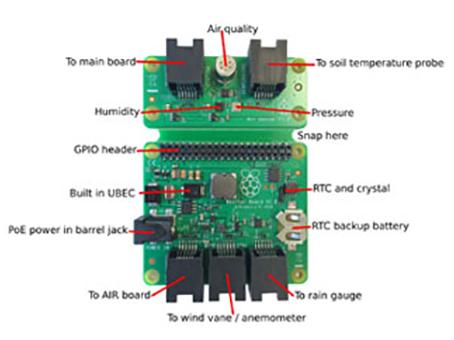 Raspberry Pi-Based Weather Station