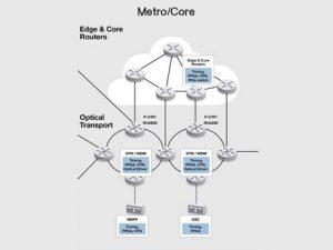 METRO / CORE / DCI network